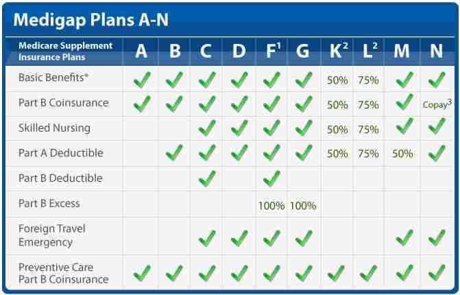Maryland Medicare Supplement Plan Options