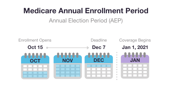 maryland annual enrollment period for Medicare