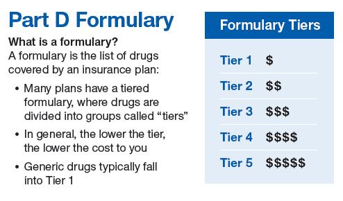 maryland medicare drug costs