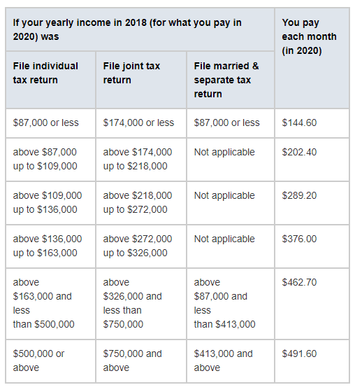 medicare high income earner part b penalties
