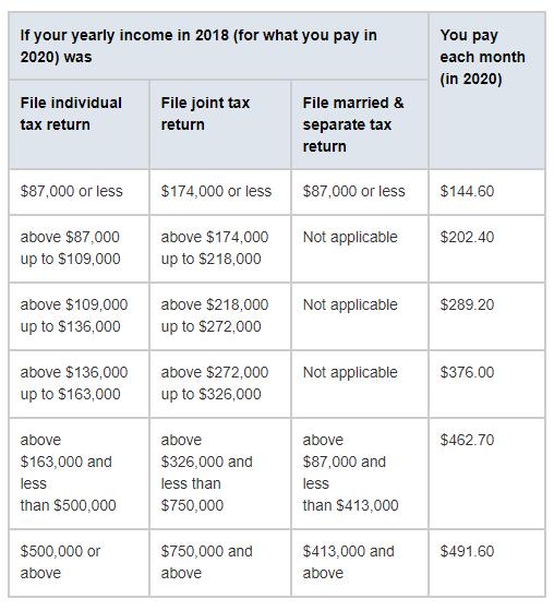 medicare high income earner part b penalties